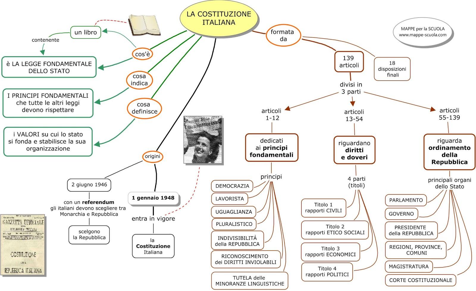 Mappe per la scuola la costituzione italiana for Costituzione parlamento italiano