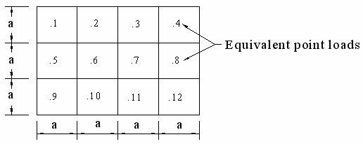 Equivalent Point Loads