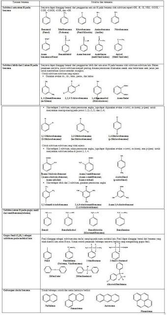 Kegunaan Senyawa Turunan Benzena : kegunaan, senyawa, turunan, benzena, Materi, Hayatinur2094