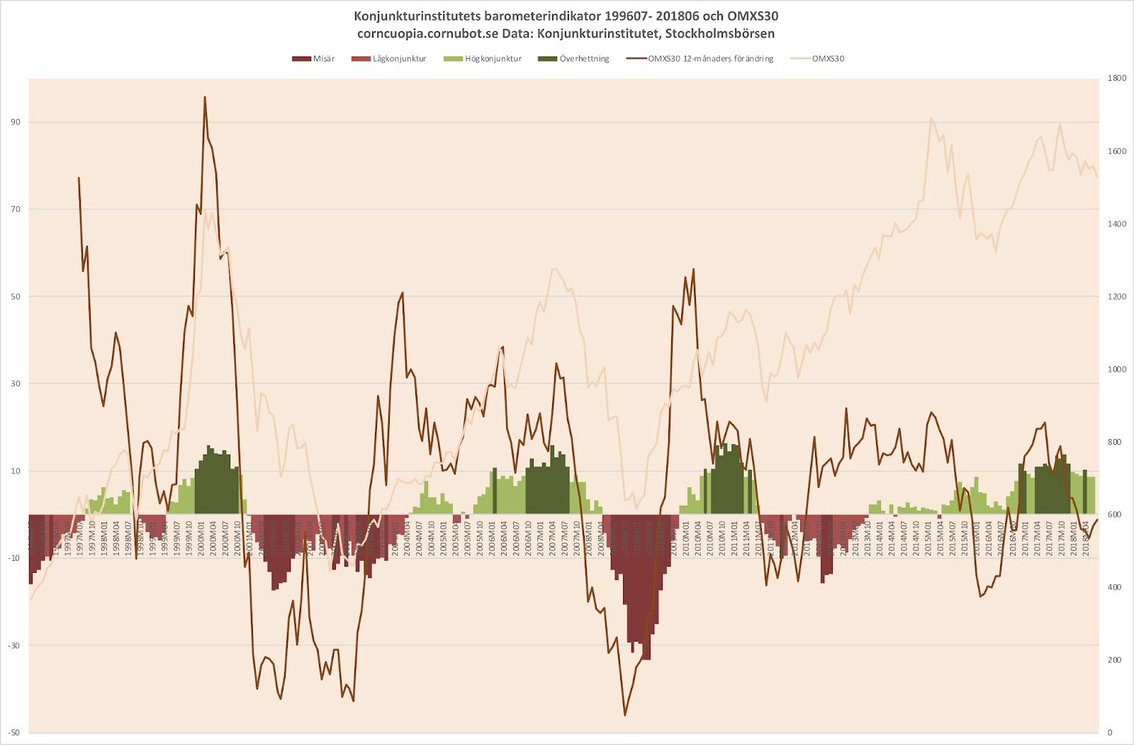 Cornucopia   Graf  Börsen och konjunkturbarometern 0d1937f2893ae