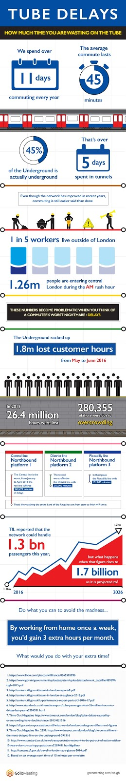 Tube Delays infographic, A Mum in London
