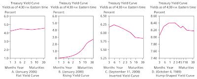[整理]金融名詞-債卷價格與收益率