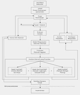 Diagram Proses Perencanaan