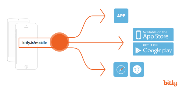 Bitly App mobile deep linking by Bitly-600x300