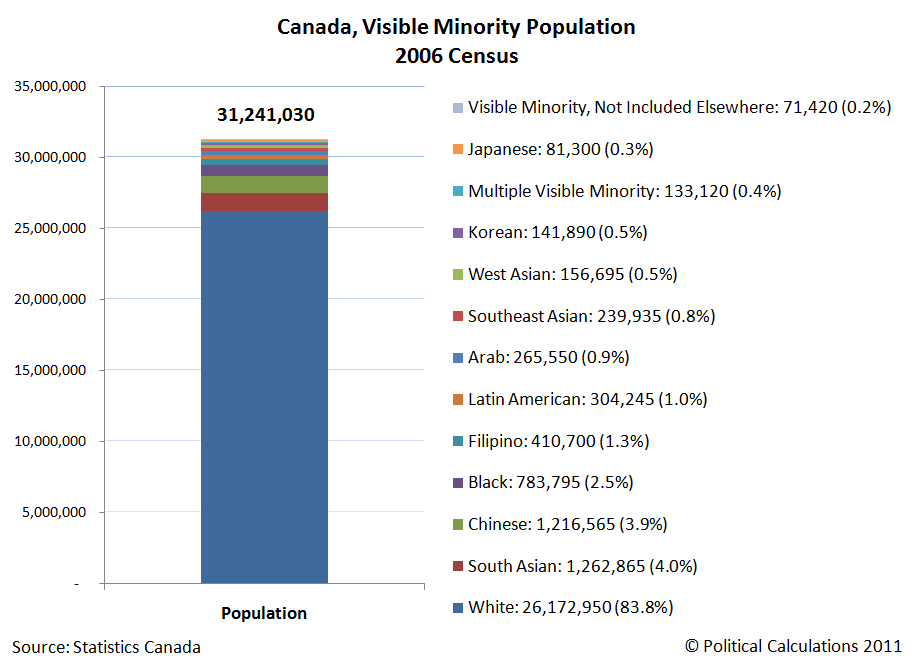 Canada, Visible Minority Population 2006 Census