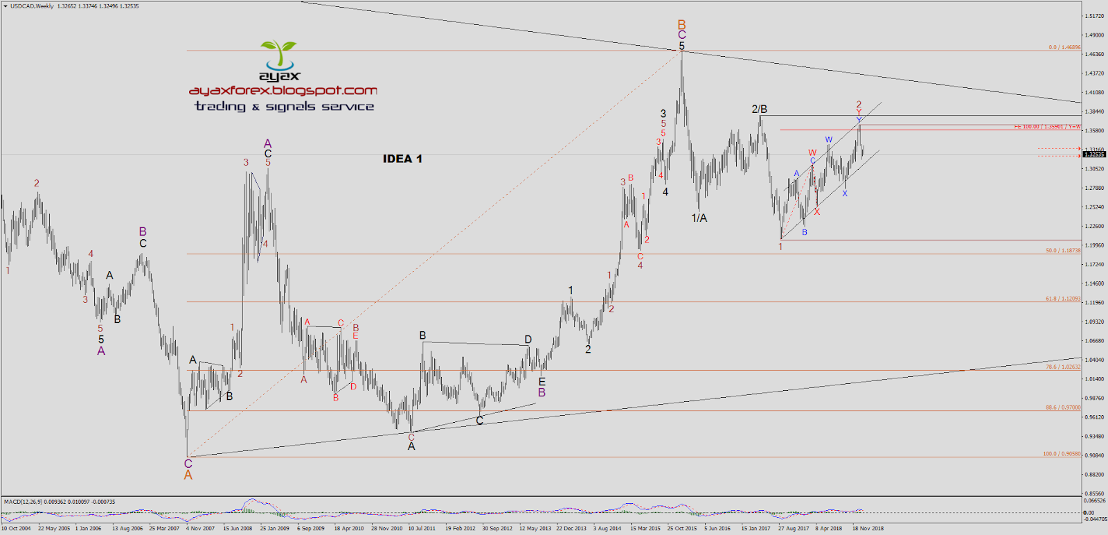 Ayax Forex Trading And Signals Service Usdcad Weekly Amp Daily Outlook Update Bearish