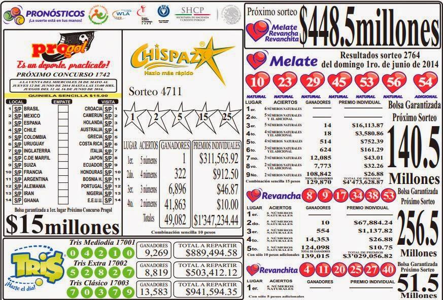 MASCARILLA DE RESULTADOS (Tris Chispazo 4711 Melate