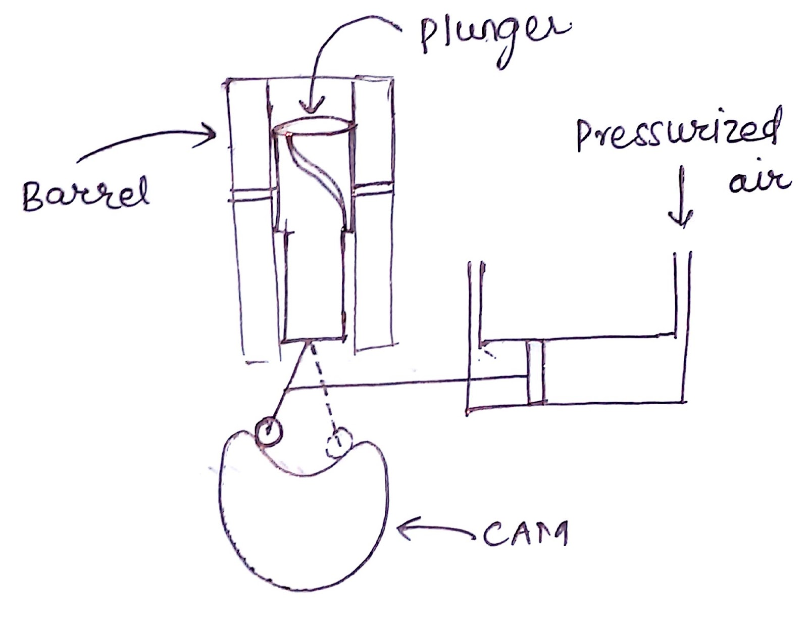 Compressed air from the starting system is used to actuate the pneumatic  cylinder and piston which displaces each follower unit.