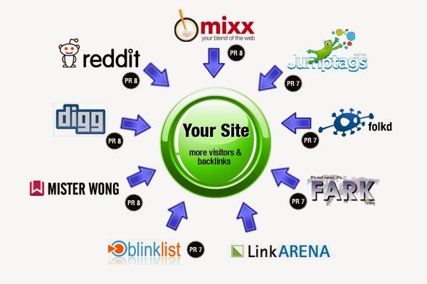 Apa Itu Situs Social Bookmarking?