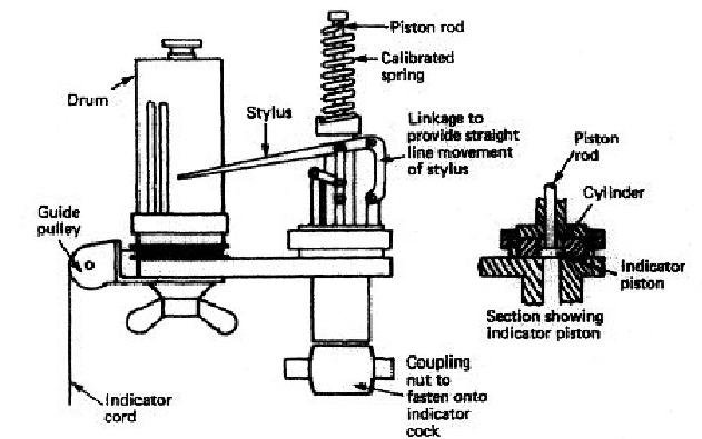 marine engine indicator diagram