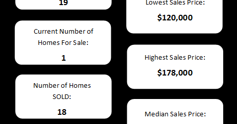 Arrowhead Subdivision Real Estate Snapshot - Olathe, KS