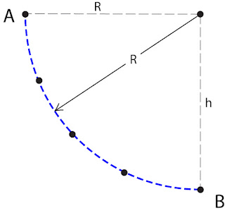 Gambar Energi potensial gravitasi pada bidang melingkar