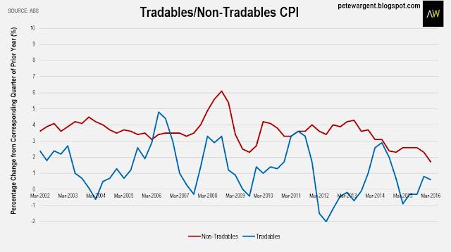 Tradables/Non-tradables CPI