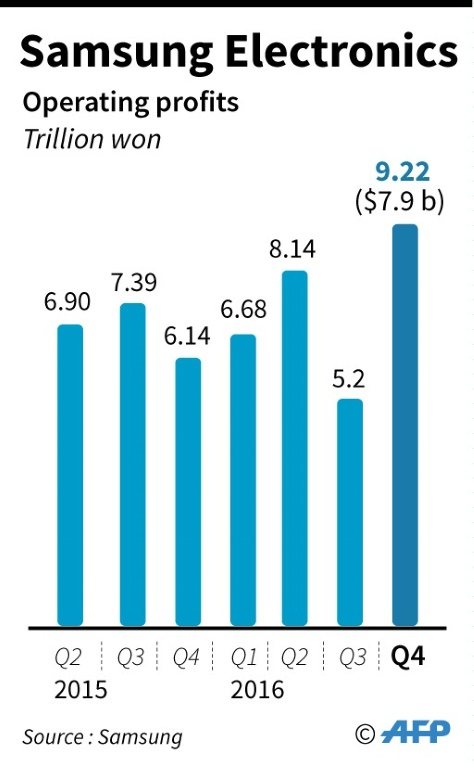 Samsung profits chart