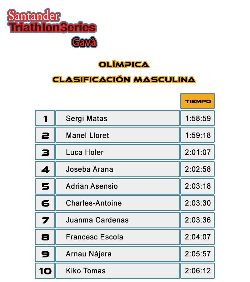 Clasficación Masculina Olímpica - Santander Triathlon Series Gavà 2017