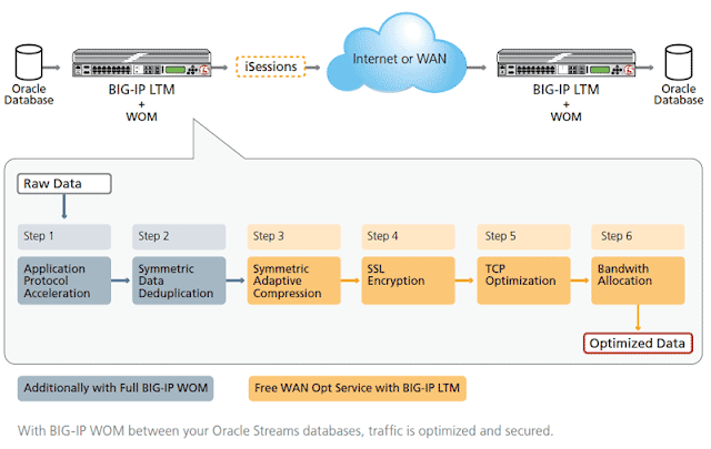 Fig 1.3-WAN optimization (NB)