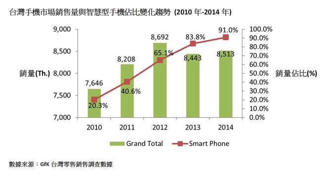 研調:4G手機加速滲透,2015年可望搶占8成市場