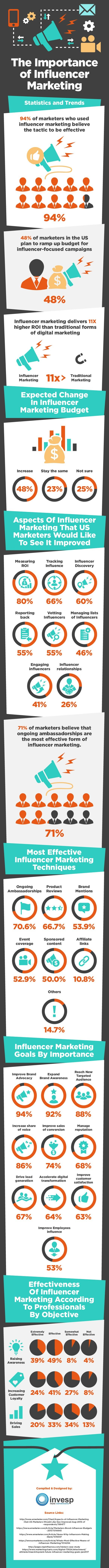 The Importance of Influencer Marketing – Statistics and Trends - #infographic