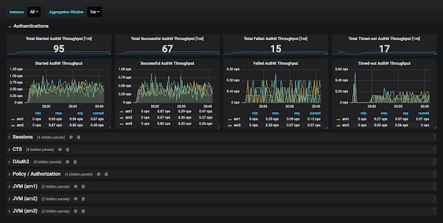 Monitoring the ForgeRock Identity Platform 6.0 using Prometheus and Grafana