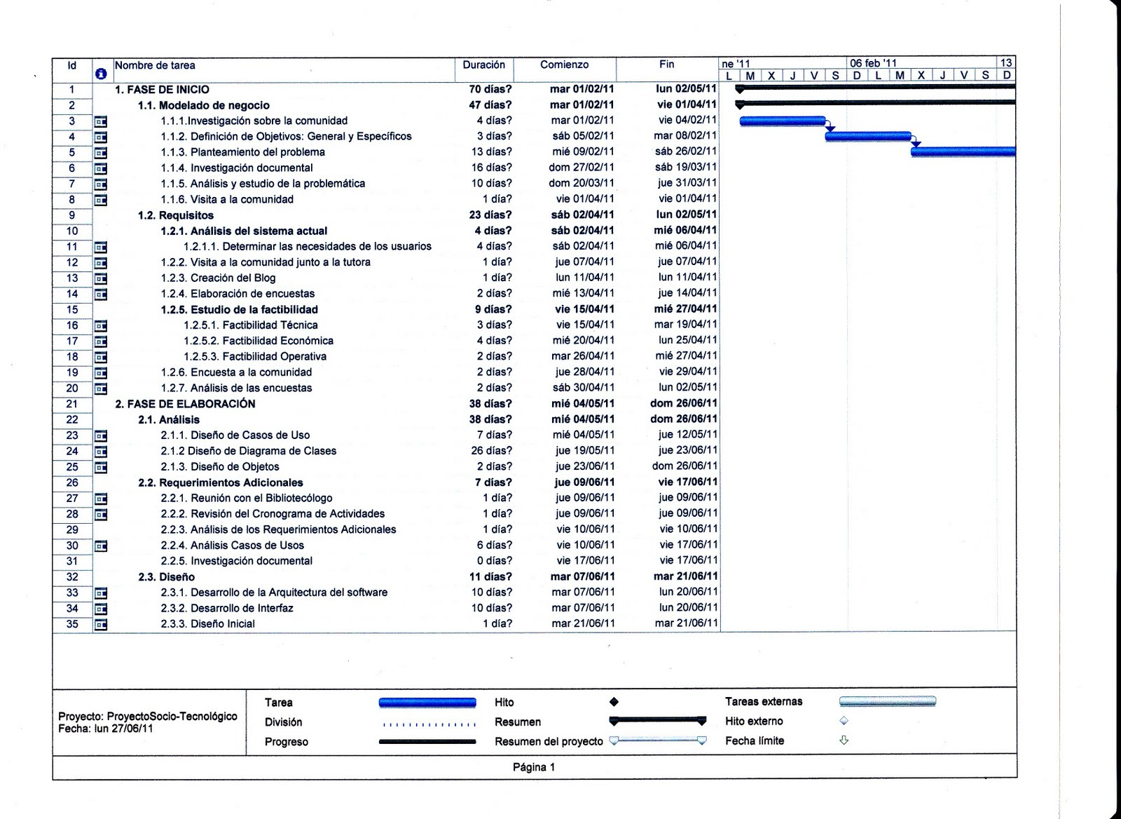 Proyecto Socio Tecnologico Iii Sistema De Control De Materiales Bibliograficos Diagrama Gantt