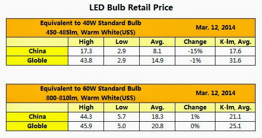 LED light retail price decline in March, 2014