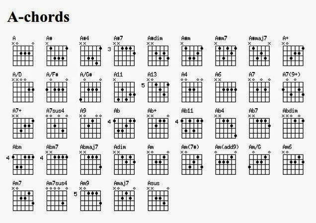 Gambar Kunci Gitar Gaby Tinggal Kenangan Untuk