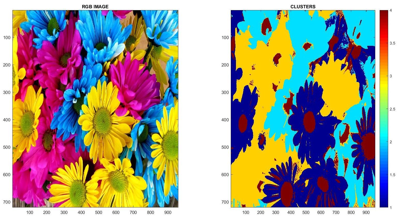 RGB Image clustering using Mahalanobis distance   IMAGE