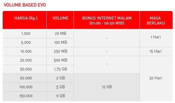 Paket Internet Smartfren Connex Evo Ternyata Lebih Murah