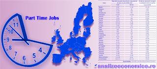 Topul statelor UE după joburile part time