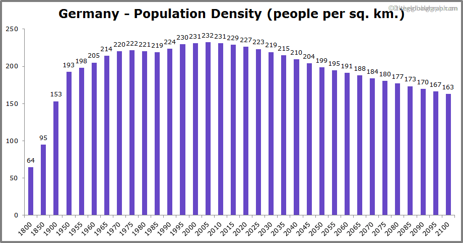 Germany  Population Density (people per sq. km.)