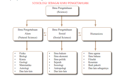 Permalink ke 3 Alasan Mengapa Sosiologi Disebut Sebagai Ilmu Pengetahuan