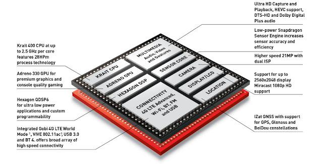 Qualcomm Snapdragon 801 Chip