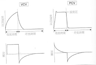 医工連携: 人工呼吸器~換気モード~