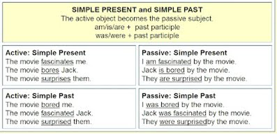 Present continuous active passive voice rules active voice and passi.