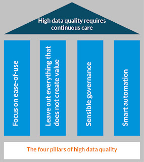The four pillars of high data quality
