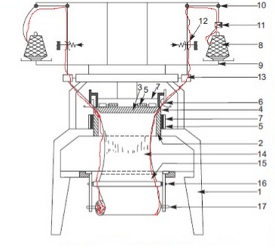 Flow Chart Of Yarn Path For Circular Knitting Machine Textile