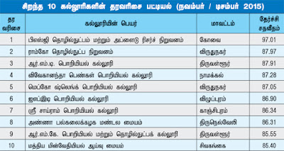 Top 50 Engineering Colleges Under Anna University Result Wise