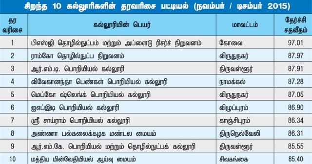 list of engineering colleges in tamilnadu with address pdf