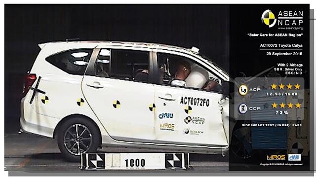 Uji Tabrak, Toyota Calya dan Daihatsu Sigra Raih 4 Bintang