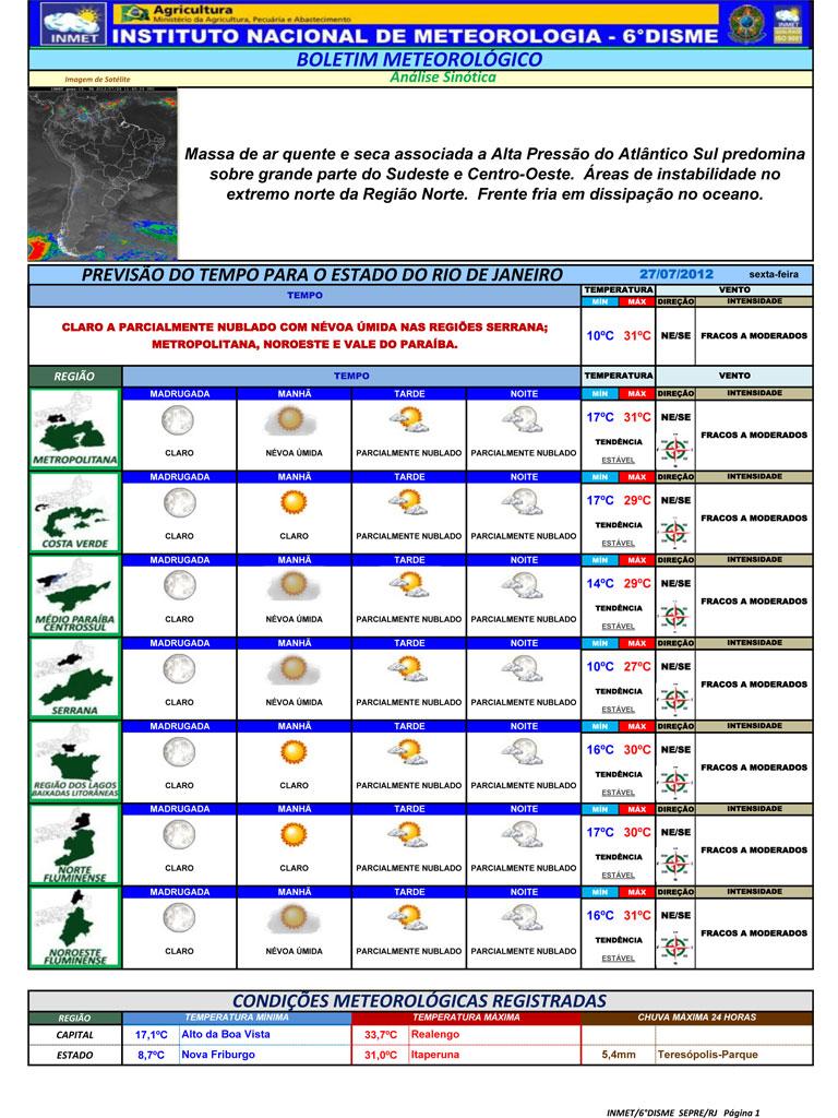 Terê Total Teresópolis Rj Previsão Do Tempo Para