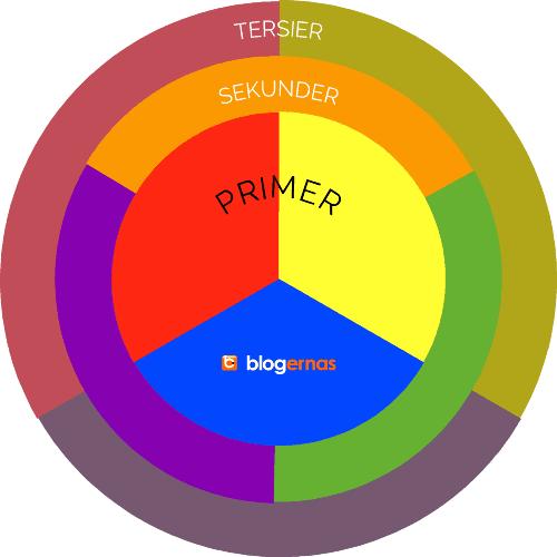 Pengertian Teori dan Lingkaran Warna Brewster