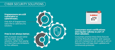 Source: ESET infographic. Cybersecurity status for Singapore consumers.