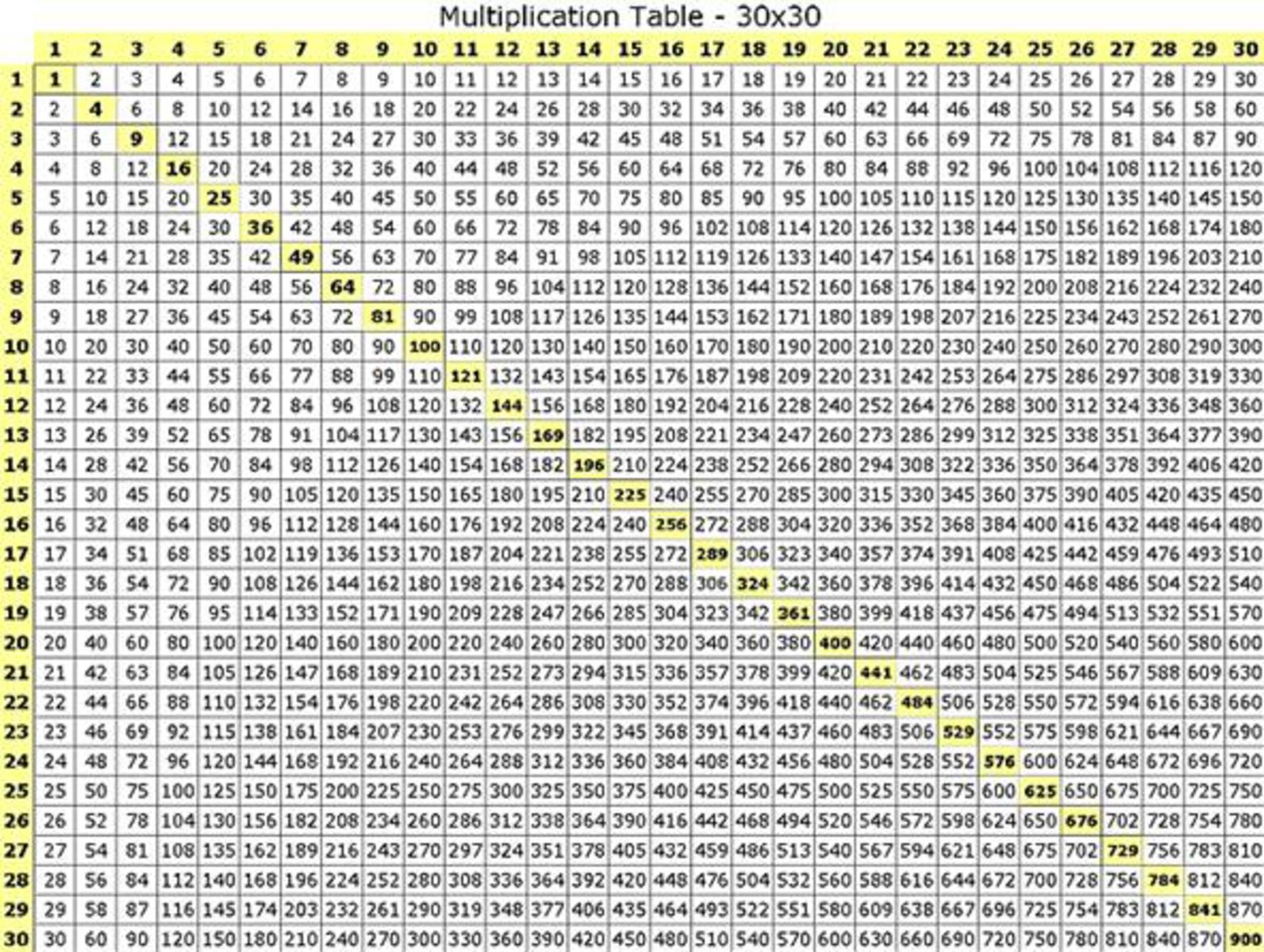 Multiplication Table Chart 1 30 Car Tuning