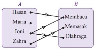 Pengertian relasi dilengkapi pembahasan contoh soal matematika smp pengertian relasi dilengkapi pembahasan contoh soal matematika smp kelas 8 ccuart Choice Image