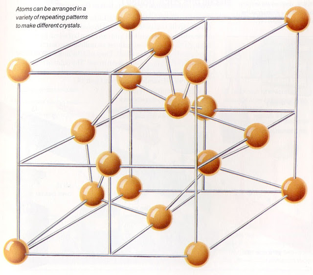 Atoms can be arranged in a variety of repeating patterns to make different crystals