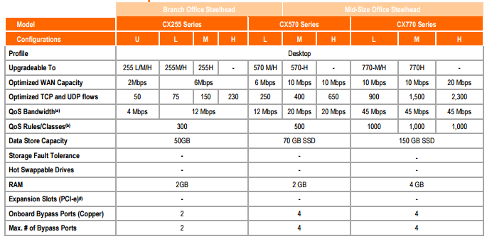WAN Optimizer: Riverbed Steel Head CX - Networks Baseline Private