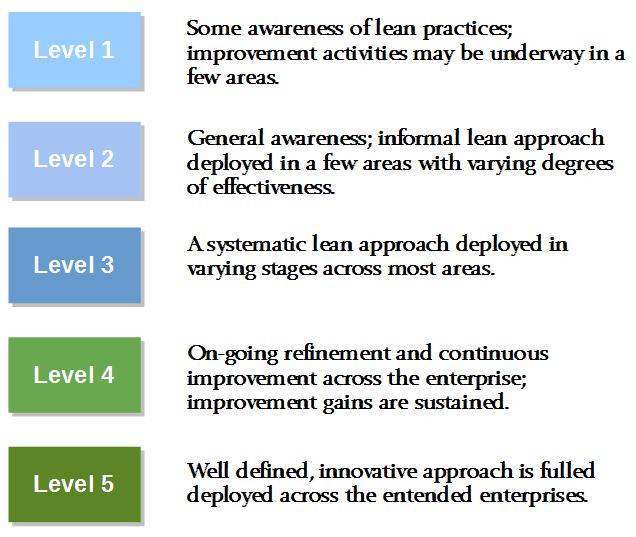 Lean Maturity Model