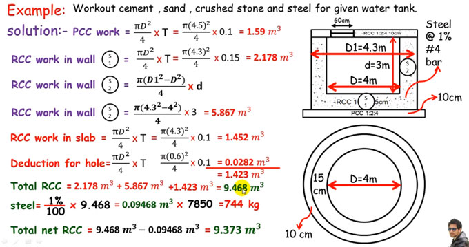 Learn How To Estimate Materials For Circular Rcc Water