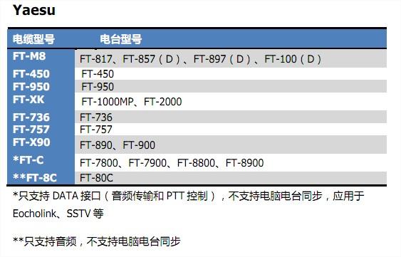 Echolink BD7JAD Link 2 Radio Interface : August 2015