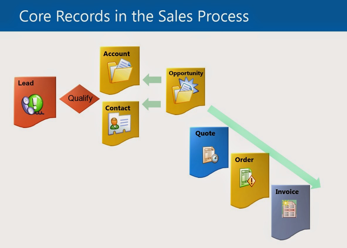 80546A- Sales Management in Microsoft Dynamics CRM 2013